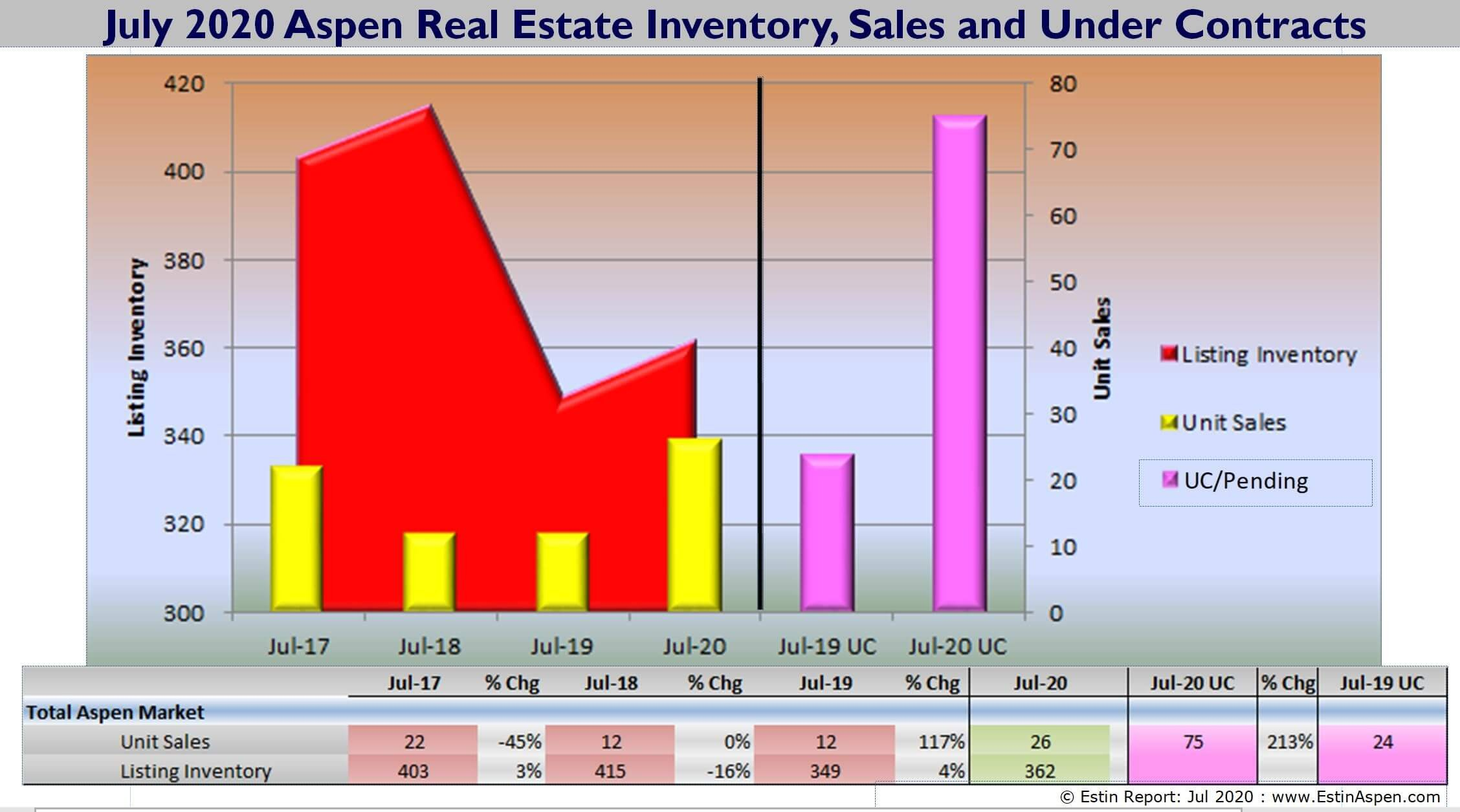July 2020 YTD Aspen Snowmass Real Estate Market Snapshot Image