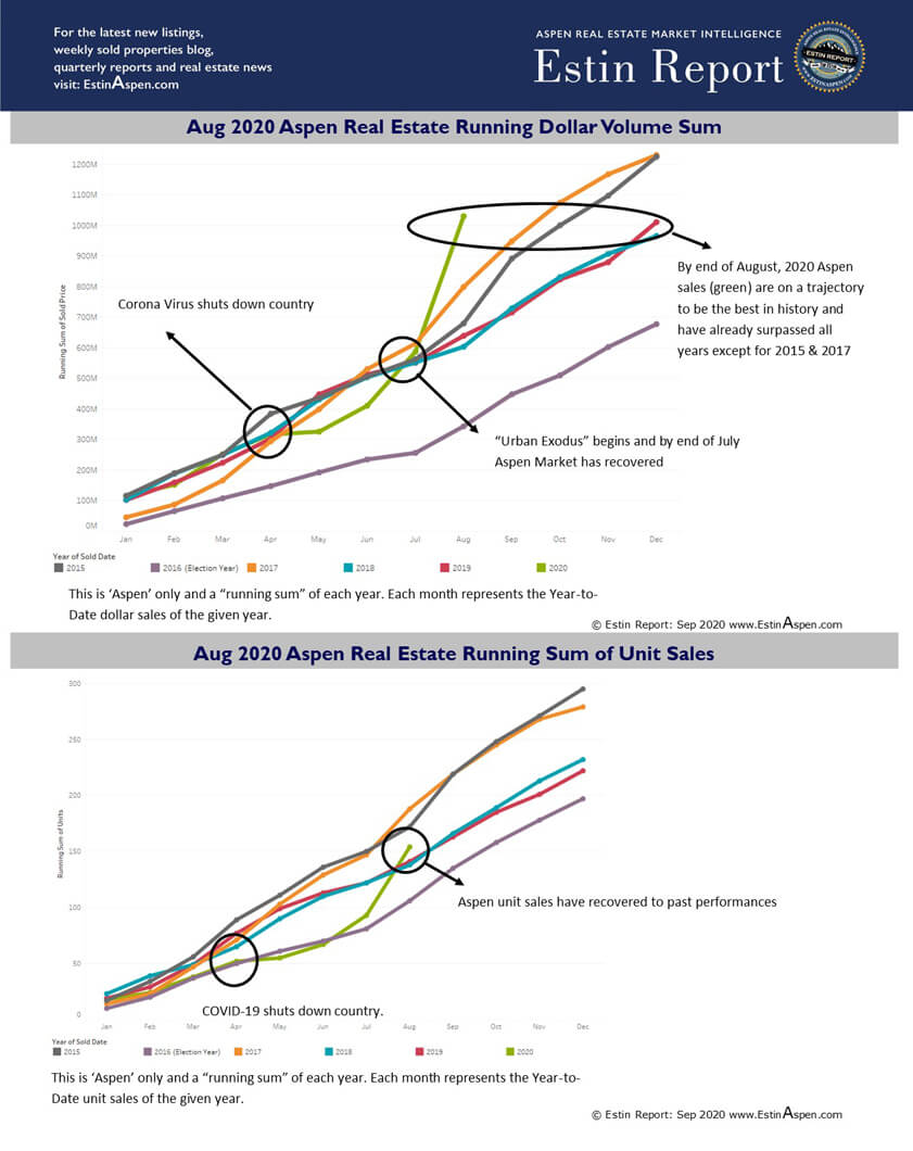 Aug 2020: Aspen & Snowmass Running Real Estate Sales Trajectory 2015 – 2020 Image