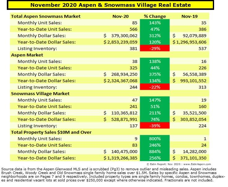Prices Up as Supply Shrinks in Aspen Real Estate Market Report, AT Image