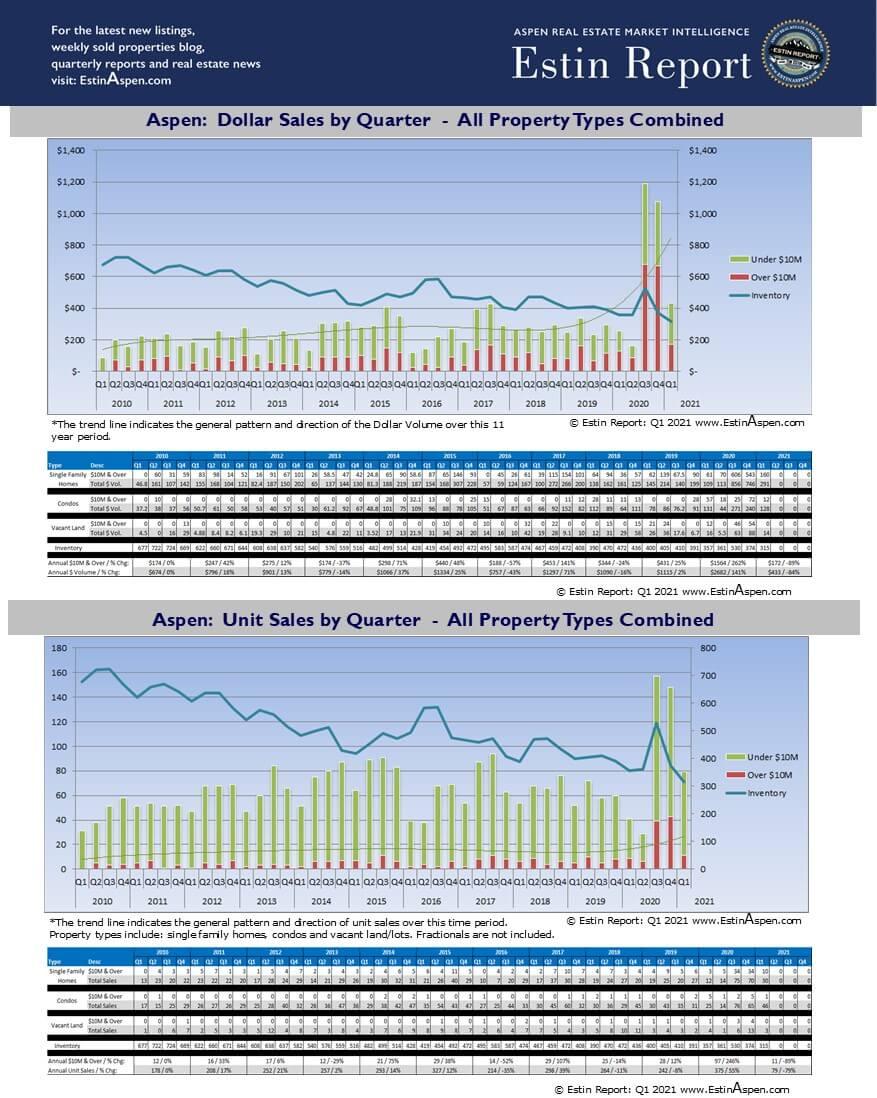 Aspen & Snowmass Real Estate Quarterly Sales & Inventory Charts: Q1 2010 – Q1 2021 Image